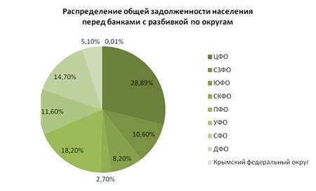Сколько в россии должников по кредитам 2017 наружной стороны