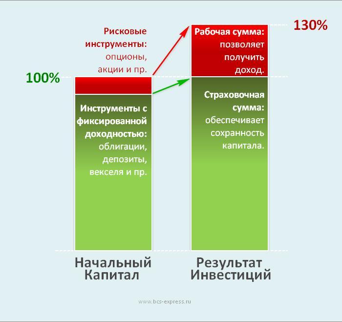 структурированные продукты в банках сестра профилактике гриппа